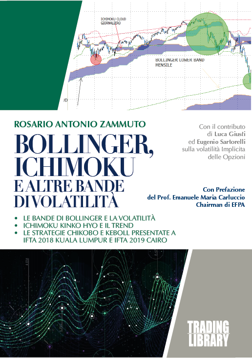 Bollinger, Ichimoku e altre bande di volatilità