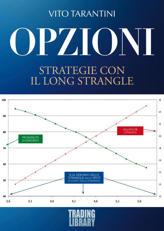 Opzioni - Strategie con il long strangle